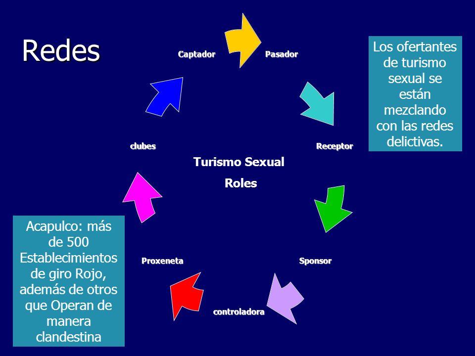 RedesPasador Receptor Sponsor controladora Proxeneta clubes Captador Turismo Sexual Roles Acapulco: más de 500 Establecimientos de giro Rojo, además d