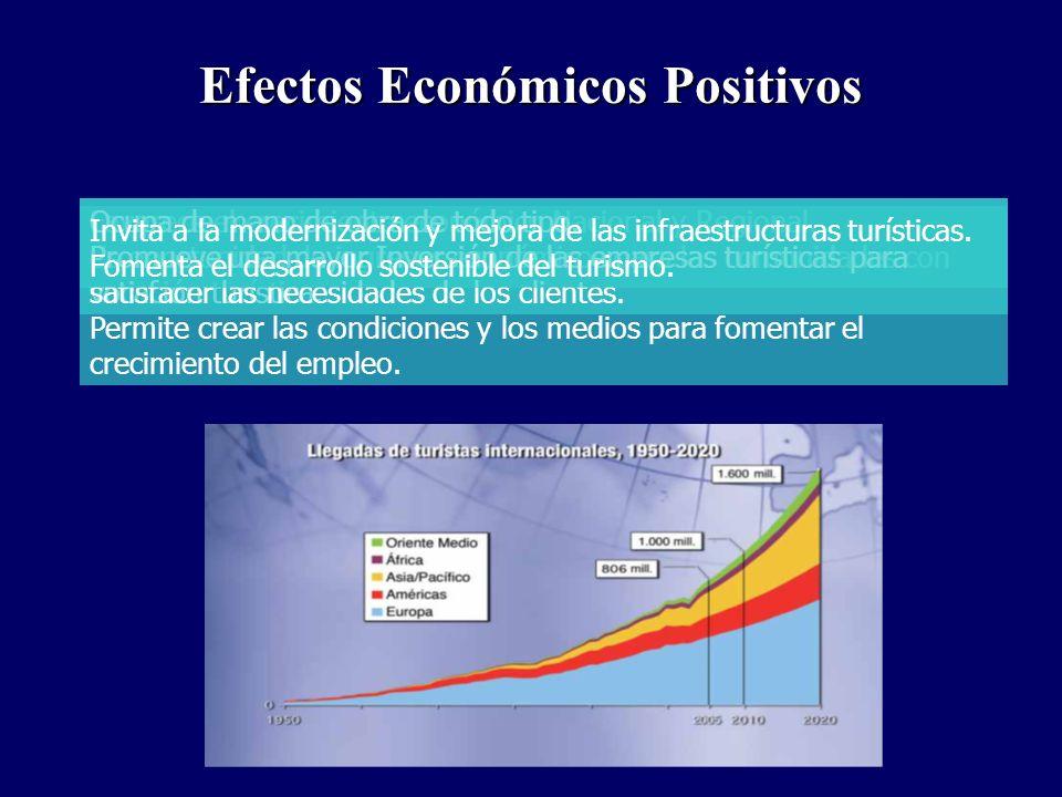 Efectos Económicos Positivos Favorece el crecimiento económico Nacional y Regional. Es oportunidad de ingresos económicos para las comunidades con voc