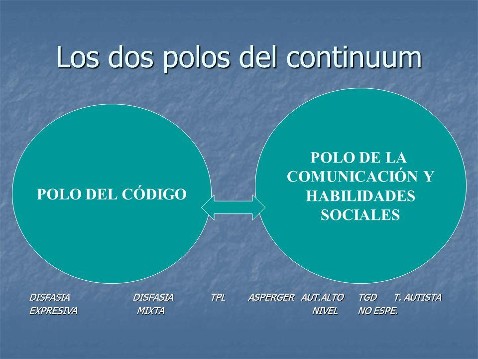 Los dos polos del continuum EL POLO DELCÓDIGO DISFASIA DISFASIA TPL EXPRESIVA MIXTA ASPERGER AUT.ALTO TGD T. AUTISTA NIVEL NO ESPE. NIVEL NO ESPE. POL
