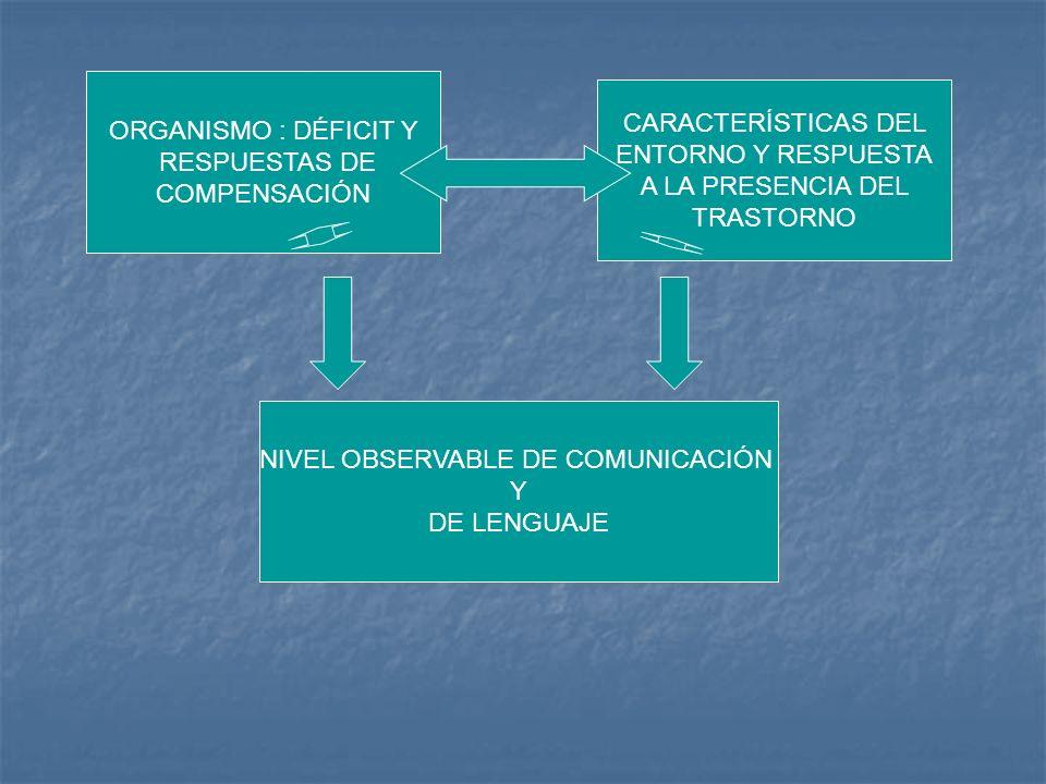 ORGANISMO : DÉFICIT Y RESPUESTAS DE COMPENSACIÓN NIVEL OBSERVABLE DE COMUNICACIÓN Y DE LENGUAJE CARACTERÍSTICAS DEL ENTORNO Y RESPUESTA A LA PRESENCIA