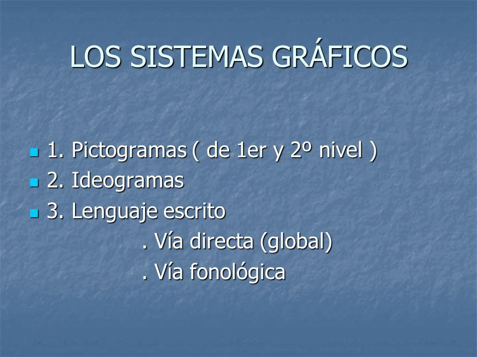 LOS SISTEMAS GRÁFICOS 1. Pictogramas ( de 1er y 2º nivel ) 1. Pictogramas ( de 1er y 2º nivel ) 2. Ideogramas 2. Ideogramas 3. Lenguaje escrito 3. Len