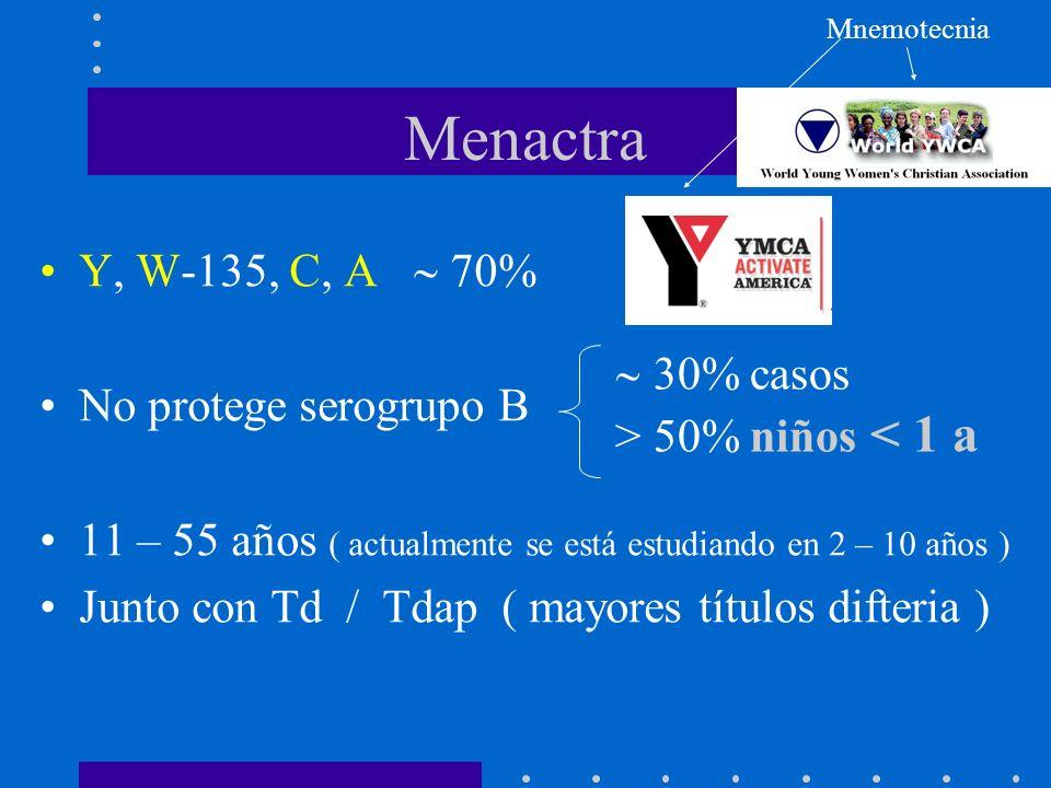 Menactra 1.Consulta 11 – 12 años; junto con Td / Tdap 2.Ingreso Prepa 15 años 3.Ingreso Universidad