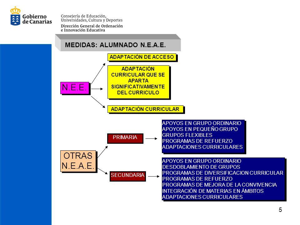 5 N.E.E. ADAPTACIÓN DE ACCESO ADAPTACIÓN CURRICULAR QUE SE APARTA SIGNIFICATIVAMENTE DEL CURRICULO ADAPTACIÓN CURRICULAR OTRAS N.E.A.E. PRIMARIA SECUN