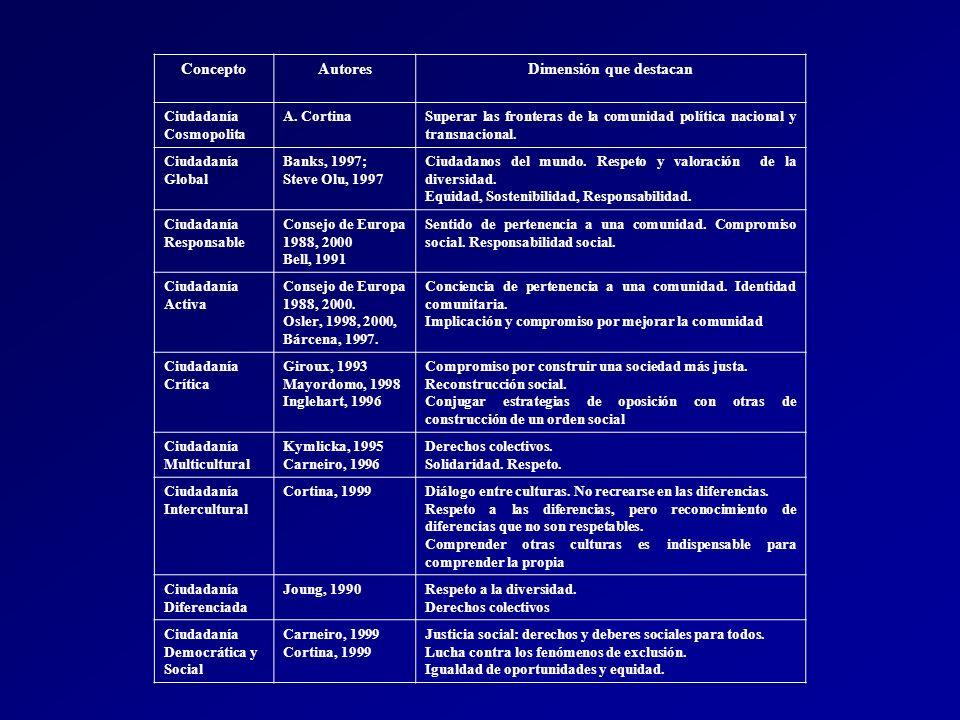 ConceptoAutoresDimensión que destacan Ciudadanía Cosmopolita A. CortinaSuperar las fronteras de la comunidad política nacional y transnacional. Ciudad
