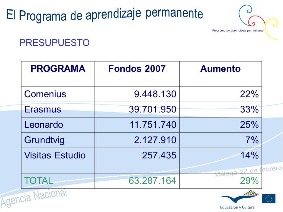 Nº BENEFICIARIOS 3M alumnos y alumnas Comenius 2013 (3,6%) 3 M estudiantes Erasmus en 2012 80.000 movilidades Leonardo en 2013 25.000 movilidades Grundtvig en 2013