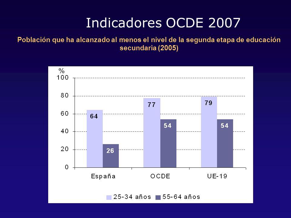 Indicadores OCDE 2007 Población que ha alcanzado al menos el nivel de la segunda etapa de educación secundaria (2005)