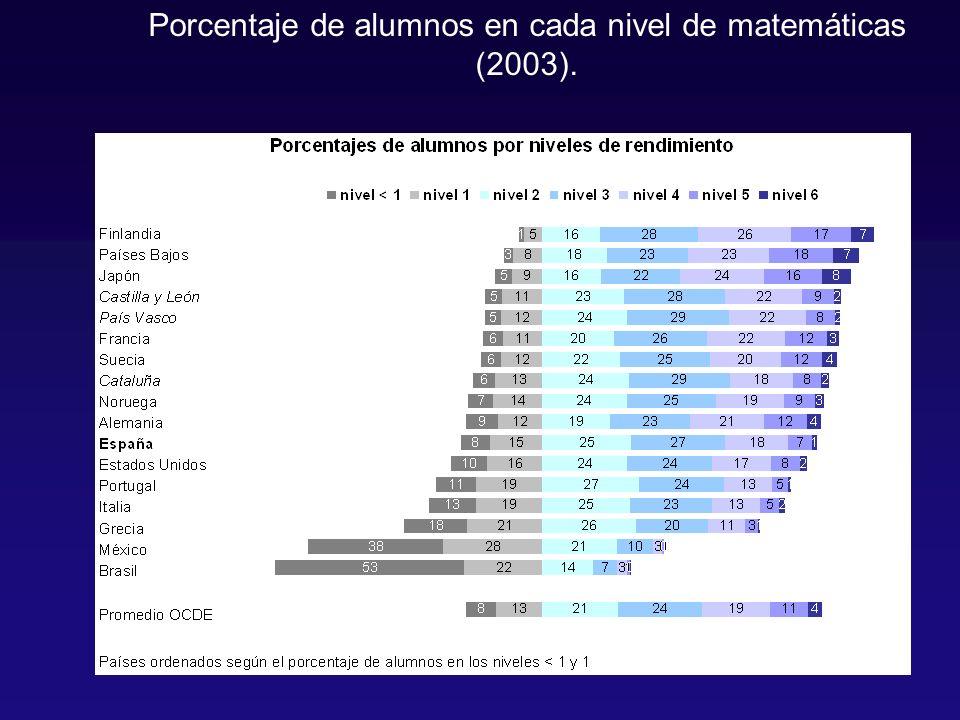 Porcentaje de alumnos en cada nivel de matemáticas (2003).