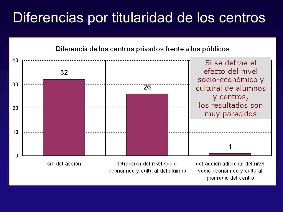 Si se detrae el efecto del nivel socio-económico y cultural de alumnos y centros, los resultados son muy parecidos Diferencias por titularidad de los centros