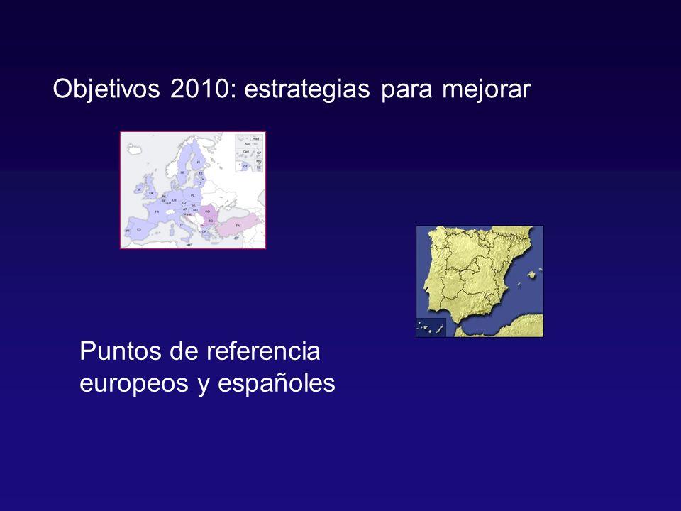 Puntos de referencia europeos y españoles Objetivos 2010: estrategias para mejorar