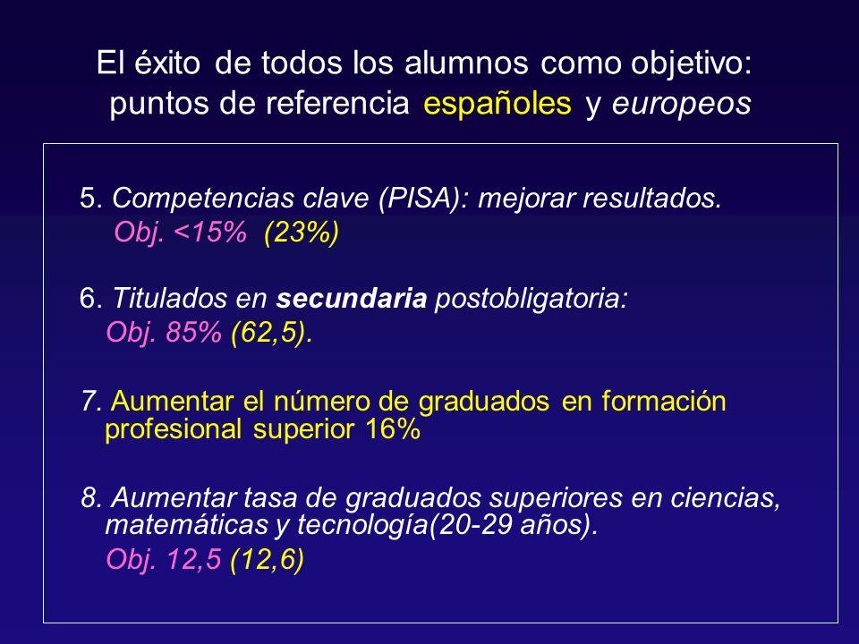 5. Competencias clave (PISA): mejorar resultados.