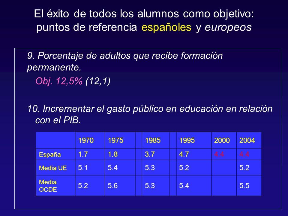El éxito de todos los alumnos como objetivo: puntos de referencia españoles y europeos 9.
