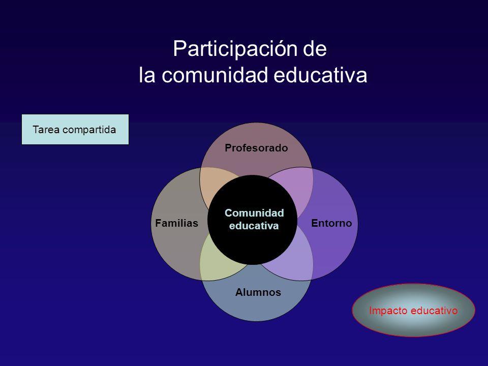 Alumnos Familias Profesorado Entorno Comunidad educativa Participación de la comunidad educativa Tarea compartida Impacto educativo