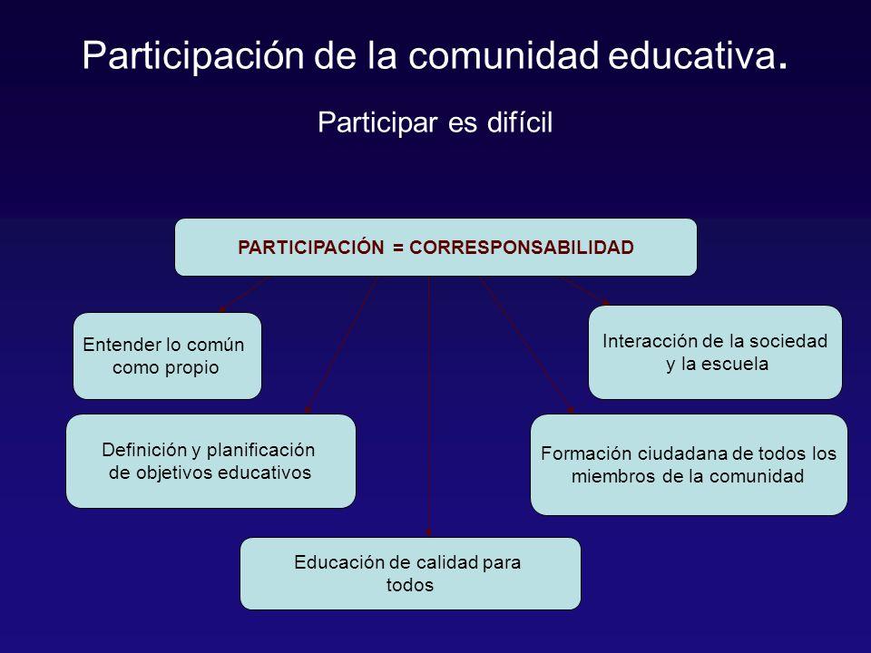 Participación de la comunidad educativa.