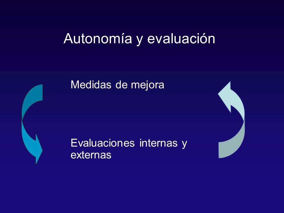 Medidas de mejora Evaluaciones internas y externas Autonomía y evaluación