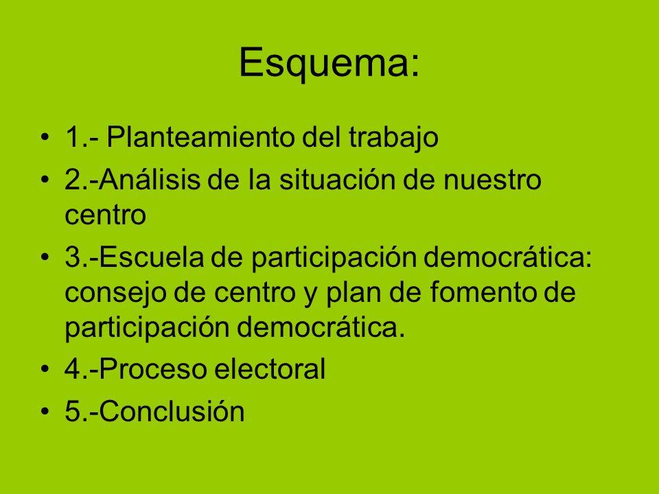 Esquema: 1.- Planteamiento del trabajo 2.-Análisis de la situación de nuestro centro 3.-Escuela de participación democrática: consejo de centro y plan