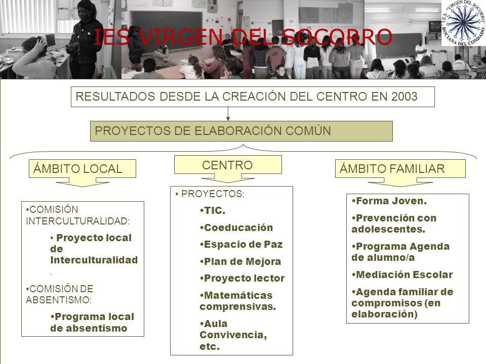 RESULTADOS DESDE LA CREACIÓN DEL CENTRO EN 2003 PROYECTOS DE ELABORACIÓN COMÚN ÁMBITO LOCAL CENTRO ÁMBITO FAMILIAR COMISIÓN INTERCULTURALIDAD: Proyect