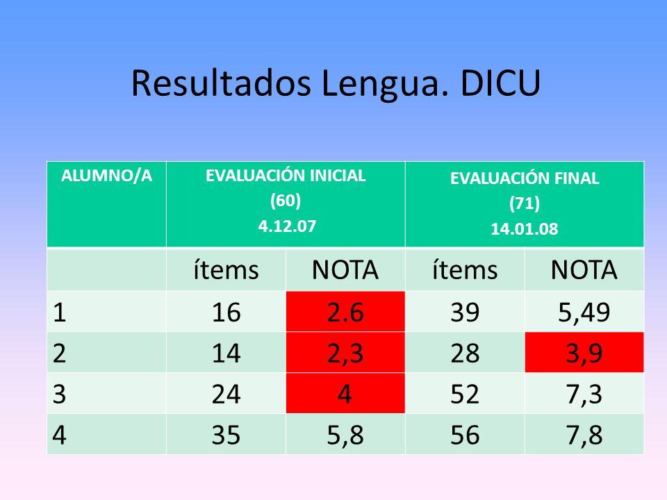 Resultados Lengua. DICU ALUMNO/A EVALUACIÓN INICIAL (60) 4.12.07 EVALUACIÓN FINAL (71) 14.01.08 ítemsNOTAítemsNOTA 1162.6395,49 2142,3283,9 3244527,3