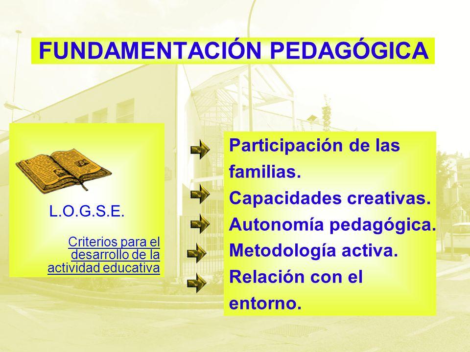 FUNDAMENTACIÓN PEDAGÓGICA L.O.G.S.E. Criterios para el desarrollo de la actividad educativa Participación de las familias. Capacidades creativas. Auto