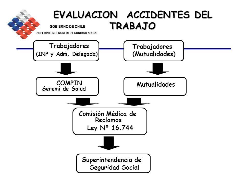 GOBIERNO DE CHILE SUPERINTENDENCIA DE SEGURIDAD SOCIAL 20 EVALUACION ACCIDENTES DEL TRABAJO Trabajadores (INP y Adm. Delegada) COMPIN Seremi de Salud