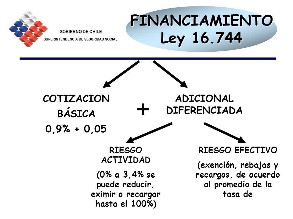 GOBIERNO DE CHILE SUPERINTENDENCIA DE SEGURIDAD SOCIAL 6 FINANCIAMIENTO Ley 16.744 COTIZACION BÁSICA 0,9% + 0,05 ADICIONAL DIFERENCIADA RIESGO ACTIVID