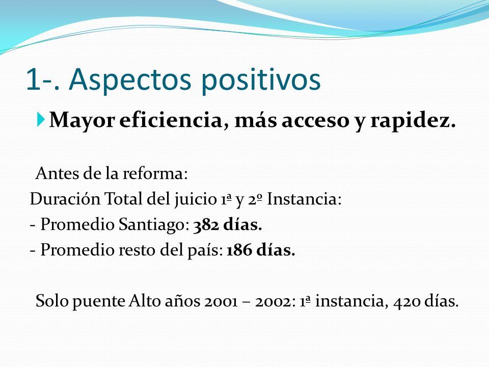 1-. Aspectos positivos Mayor eficiencia, más acceso y rapidez. Antes de la reforma: Duración Total del juicio 1ª y 2º Instancia: - Promedio Santiago: