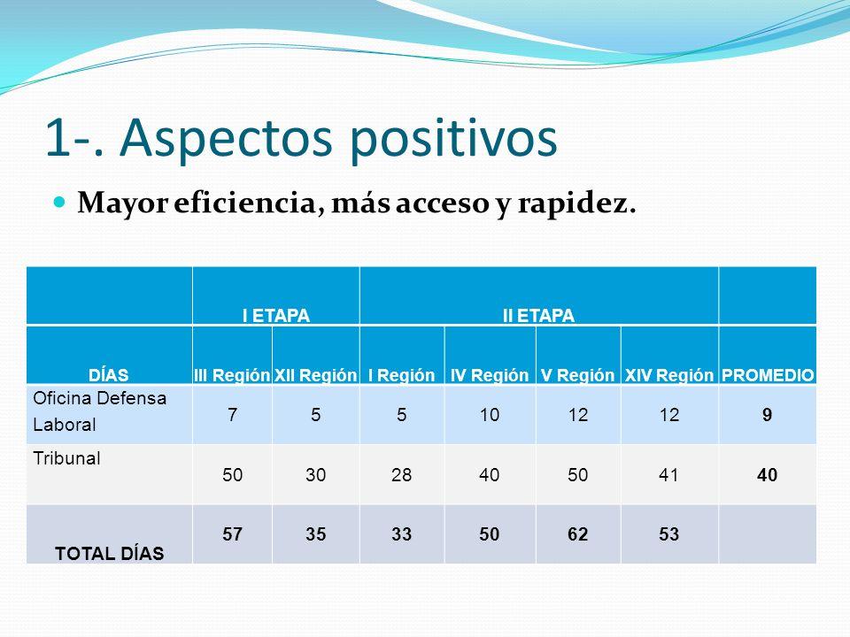 1-. Aspectos positivos Mayor eficiencia, más acceso y rapidez. I ETAPAII ETAPA DÍASIII RegiónXII RegiónI RegiónIV RegiónV RegiónXIV RegiónPROMEDIO Ofi