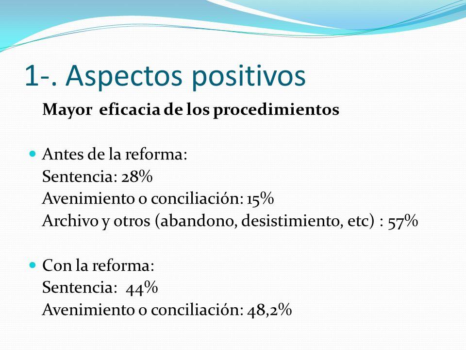 1-. Aspectos positivos Mayor eficacia de los procedimientos Antes de la reforma: Sentencia: 28% Avenimiento o conciliación: 15% Archivo y otros (aband