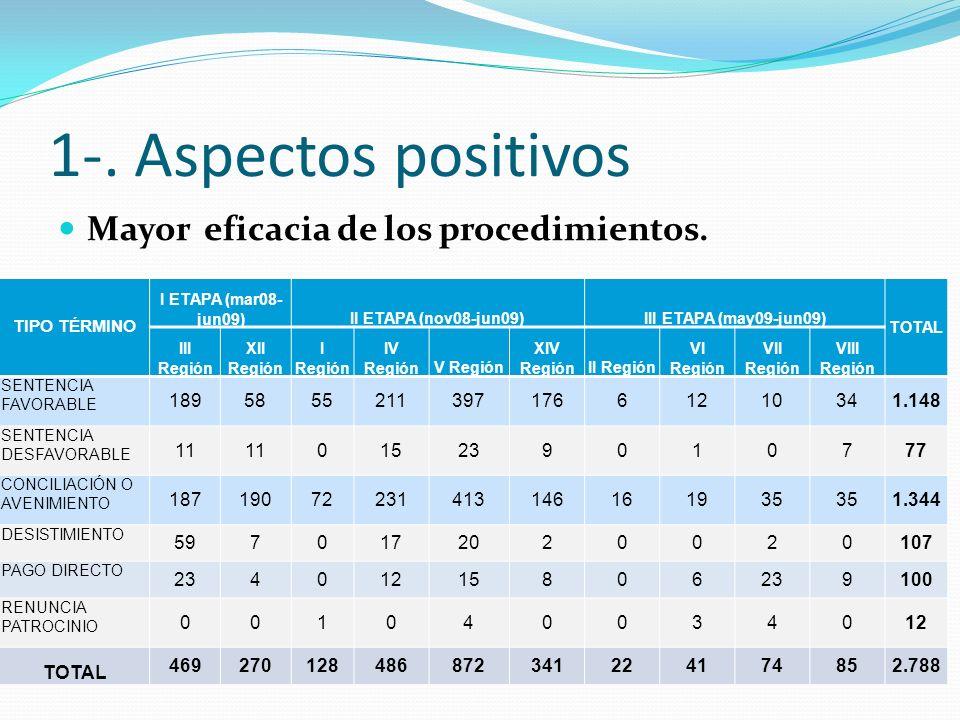 1-.Aspectos positivos Consagración de catálogo de principios rectores.