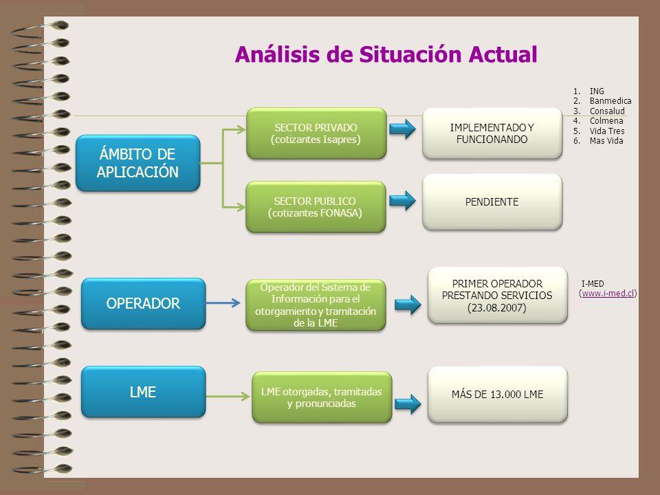 Análisis de Situación Actual ÁMBITO DE APLICACIÓN PENDIENTE SECTOR PUBLICO (cotizantes FONASA) SECTOR PUBLICO (cotizantes FONASA) OPERADOR Operador del Sistema de Información para el otorgamiento y tramitación de la LME PRIMER OPERADOR PRESTANDO SERVICIOS (23.08.2007) PRIMER OPERADOR PRESTANDO SERVICIOS (23.08.2007) LME SECTOR PRIVADO (cotizantes Isapres) SECTOR PRIVADO (cotizantes Isapres) LME otorgadas, tramitadas y pronunciadas MÁS DE 13.000 LME IMPLEMENTADO Y FUNCIONANDO 1.ING 2.Banmedica 3.Consalud 4.Colmena 5.Vida Tres 6.Mas Vida I-MED (www.i-med.cl)www.i-med.cl