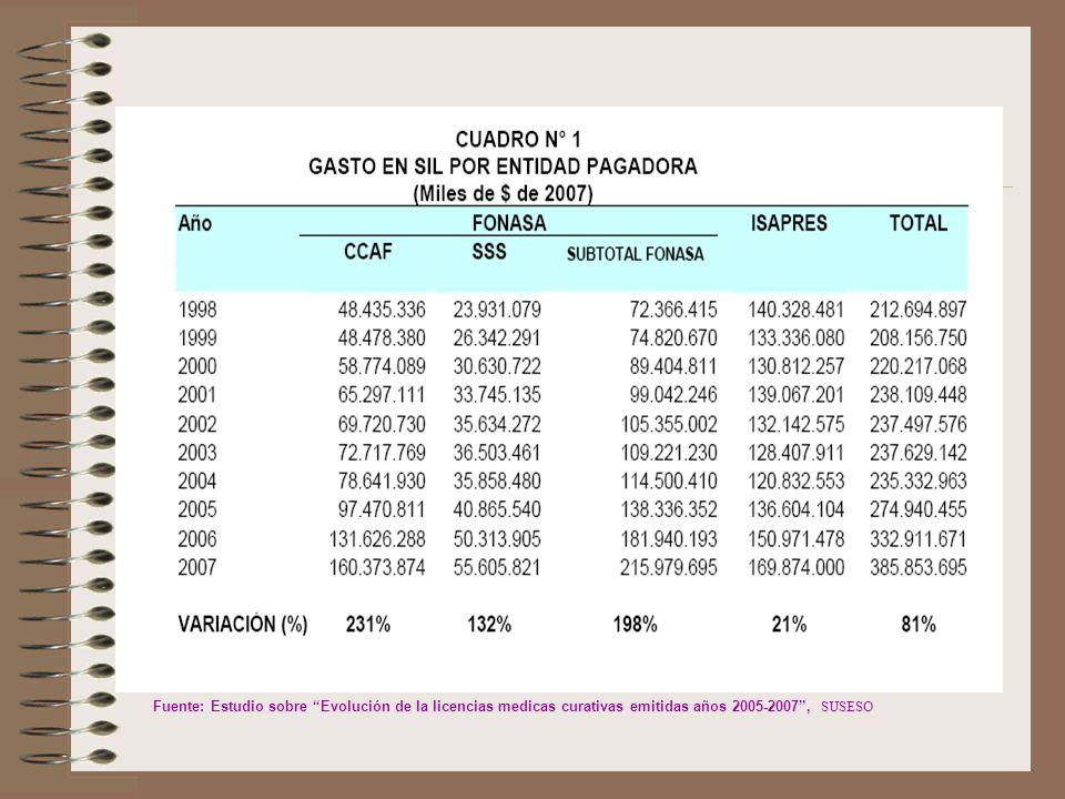Fuente: Estudio sobre Evolución de la licencias medicas curativas emitidas años 2005-2007, SUSESO