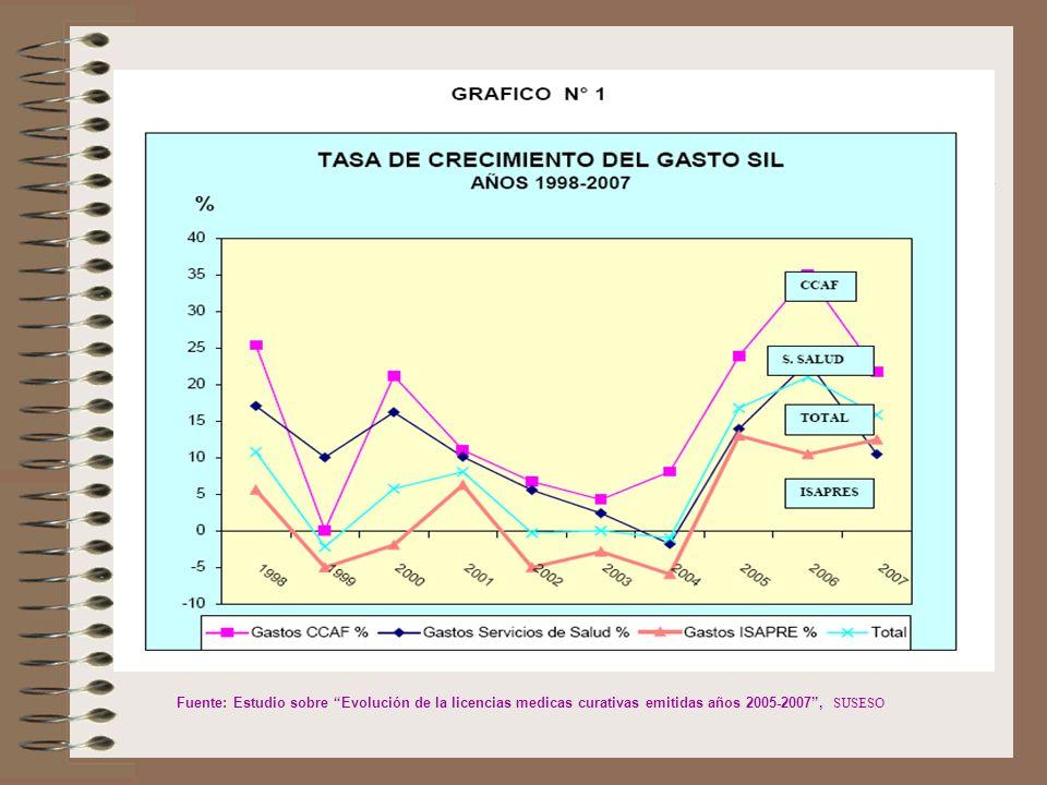 Financiamiento de cargo del Fondo Unico de Prestaciones Familiares Descanso Pre y Postnatal.