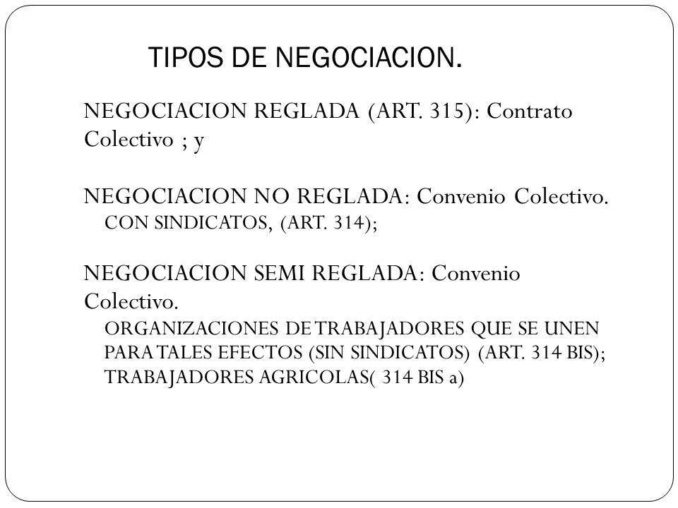 TIPOS DE NEGOCIACION.NEGOCIACION REGLADA (ART.