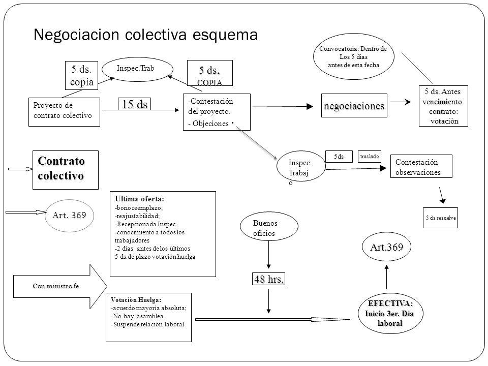 Negociacion colectiva esquema Proyecto de contrato colectivo -Contestación del proyecto.