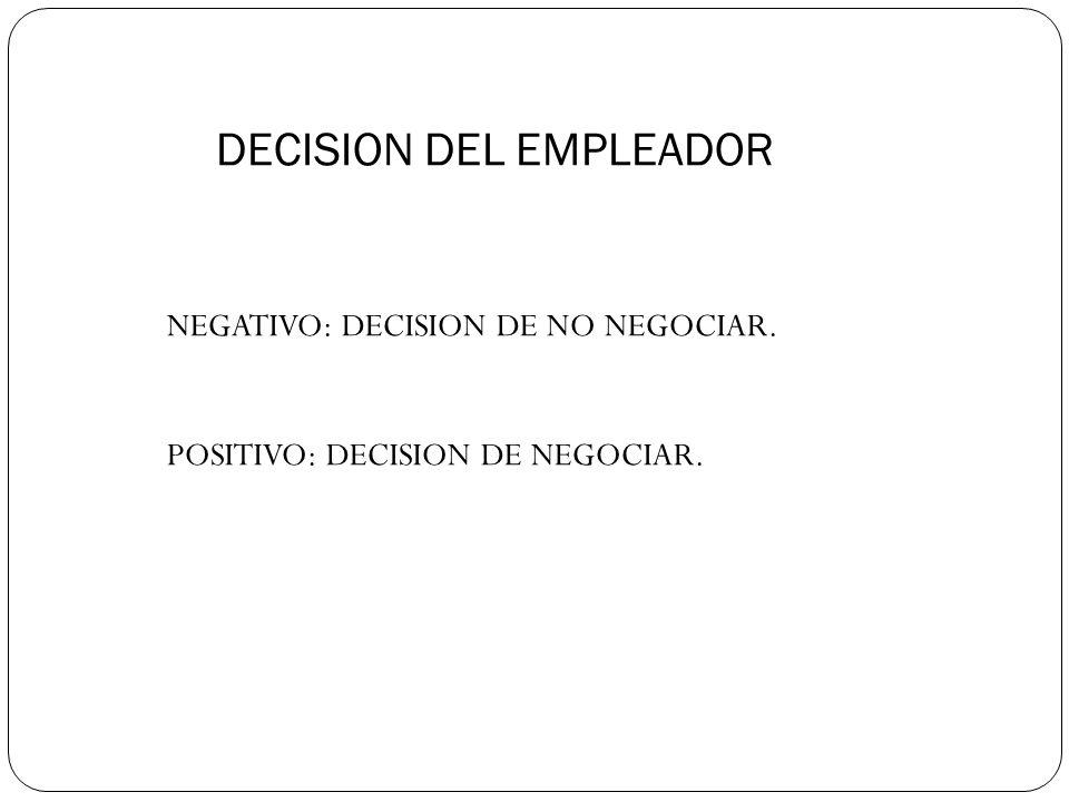 DECISION DEL EMPLEADOR NEGATIVO: DECISION DE NO NEGOCIAR.
