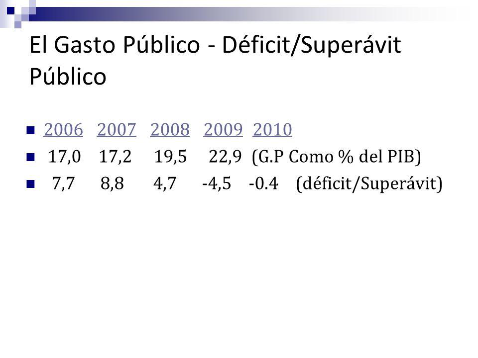 El Gasto Público - Déficit/Superávit Público 2006 2007 2008 2009 2010 20062007200820092010 17,0 17,2 19,5 22,9 (G.P Como % del PIB) 7,7 8,8 4,7 -4,5 -