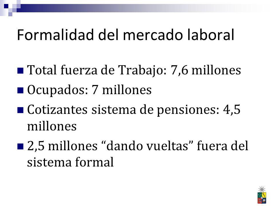 Formalidad del mercado laboral Total fuerza de Trabajo: 7,6 millones Ocupados: 7 millones Cotizantes sistema de pensiones: 4,5 millones 2,5 millones d