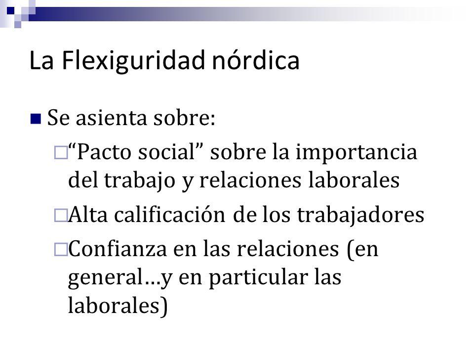 Se asienta sobre: Pacto social sobre la importancia del trabajo y relaciones laborales Alta calificación de los trabajadores Confianza en las relacion