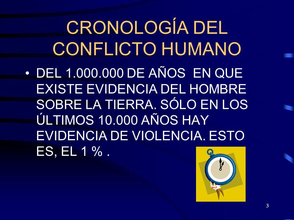 3 CRONOLOGÍA DEL CONFLICTO HUMANO DEL 1.000.000 DE AÑOS EN QUE EXISTE EVIDENCIA DEL HOMBRE SOBRE LA TIERRA.
