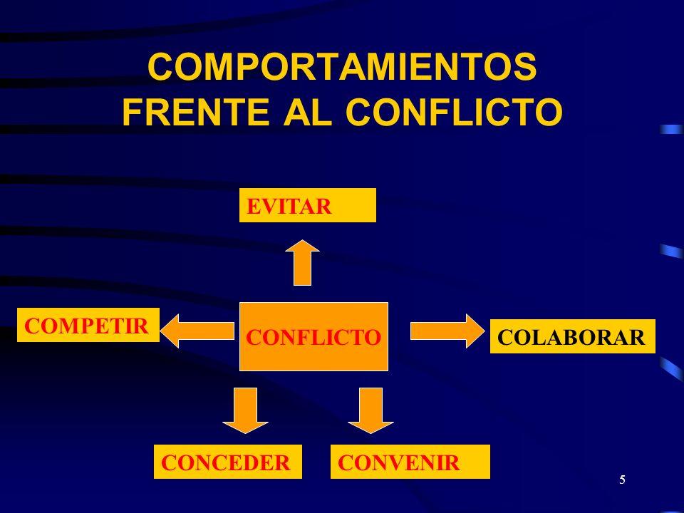 5 COMPORTAMIENTOS FRENTE AL CONFLICTO CONFLICTO EVITAR COMPETIR CONCEDERCONVENIR COLABORAR