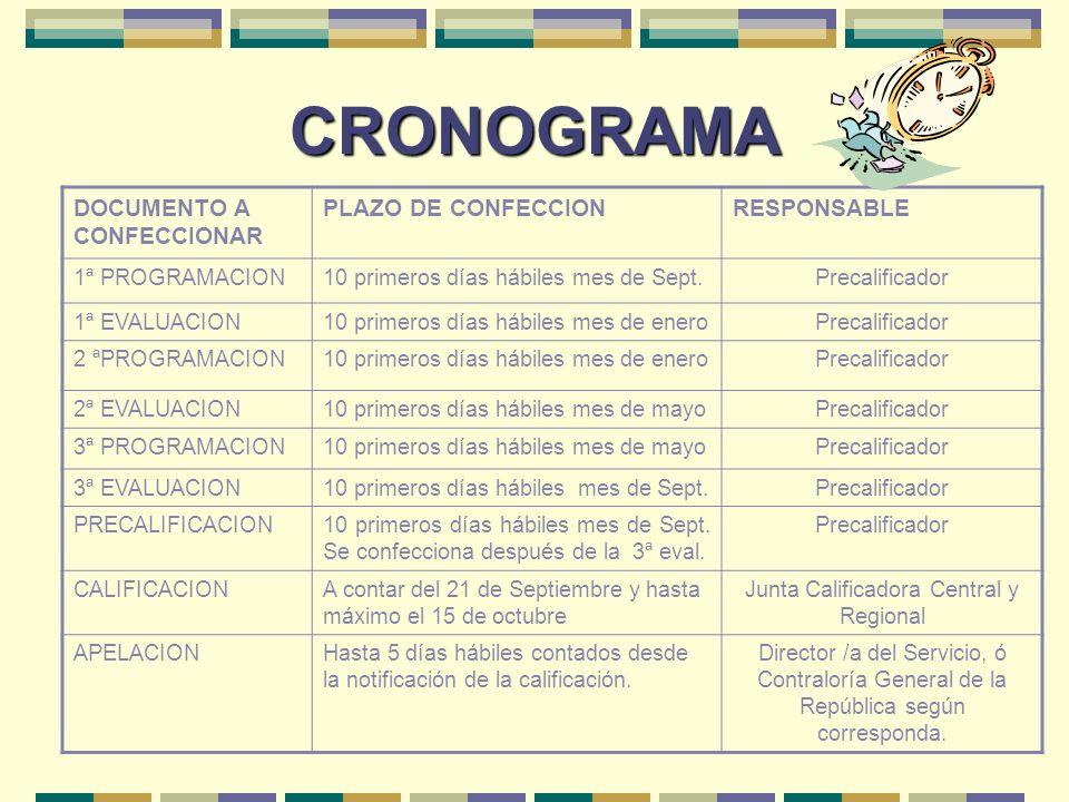 CRONOGRAMA DOCUMENTO A CONFECCIONAR PLAZO DE CONFECCIONRESPONSABLE 1ª PROGRAMACION10 primeros días hábiles mes de Sept.Precalificador 1ª EVALUACION10