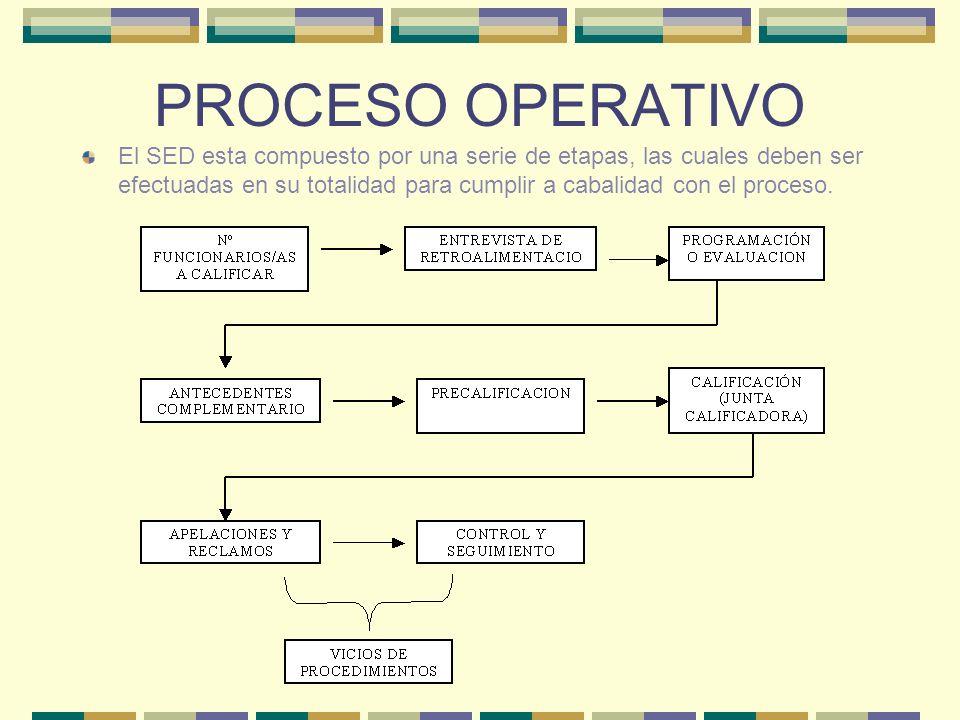 PROCESO OPERATIVO El SED esta compuesto por una serie de etapas, las cuales deben ser efectuadas en su totalidad para cumplir a cabalidad con el proce