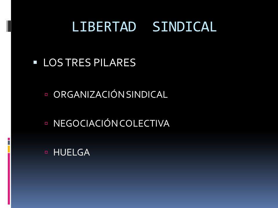 LIBE LIBERTAD SINDICAL RTAD SINDICAL LOS TRES PILARES ORGANIZACIÓN SINDICAL NEGOCIACIÓN COLECTIVA HUELGA