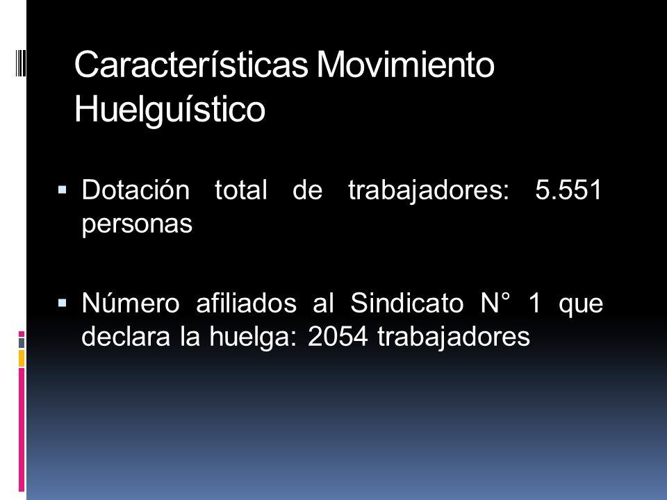 Dotación total de trabajadores: 5.551 personas Número afiliados al Sindicato N° 1 que declara la huelga: 2054 trabajadores Características Movimiento Huelguístico