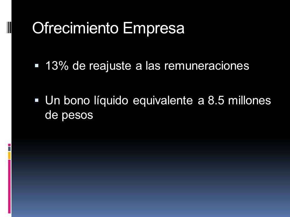 Ofrecimiento Empresa 13% de reajuste a las remuneraciones Un bono líquido equivalente a 8.5 millones de pesos