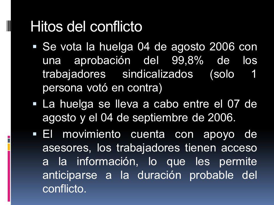 Hitos del conflicto Se vota la huelga 04 de agosto 2006 con una aprobación del 99,8% de los trabajadores sindicalizados (solo 1 persona votó en contra) La huelga se lleva a cabo entre el 07 de agosto y el 04 de septiembre de 2006.
