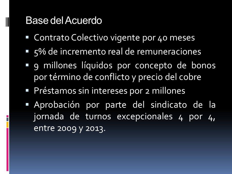Base del Acuerdo Contrato Colectivo vigente por 40 meses 5% de incremento real de remuneraciones 9 millones líquidos por concepto de bonos por término de conflicto y precio del cobre Préstamos sin intereses por 2 millones Aprobación por parte del sindicato de la jornada de turnos excepcionales 4 por 4, entre 2009 y 2013.