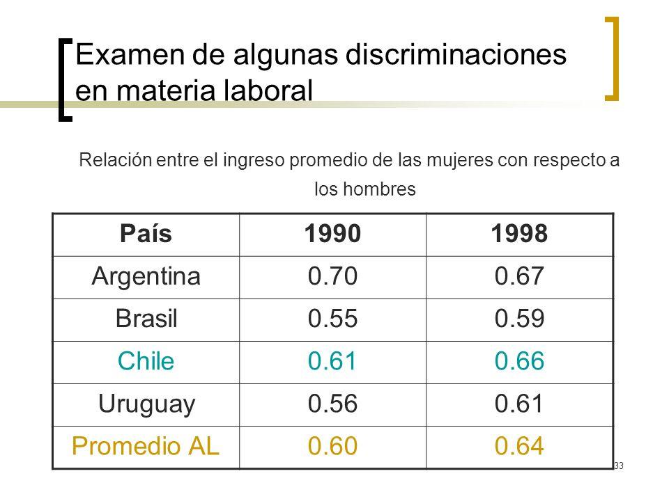 33 Examen de algunas discriminaciones en materia laboral Relación entre el ingreso promedio de las mujeres con respecto a los hombres País19901998 Arg
