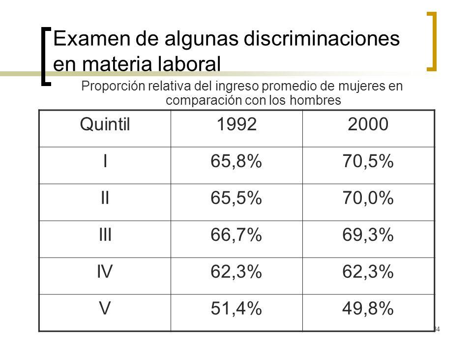 34 Examen de algunas discriminaciones en materia laboral Proporción relativa del ingreso promedio de mujeres en comparación con los hombres Quintil199