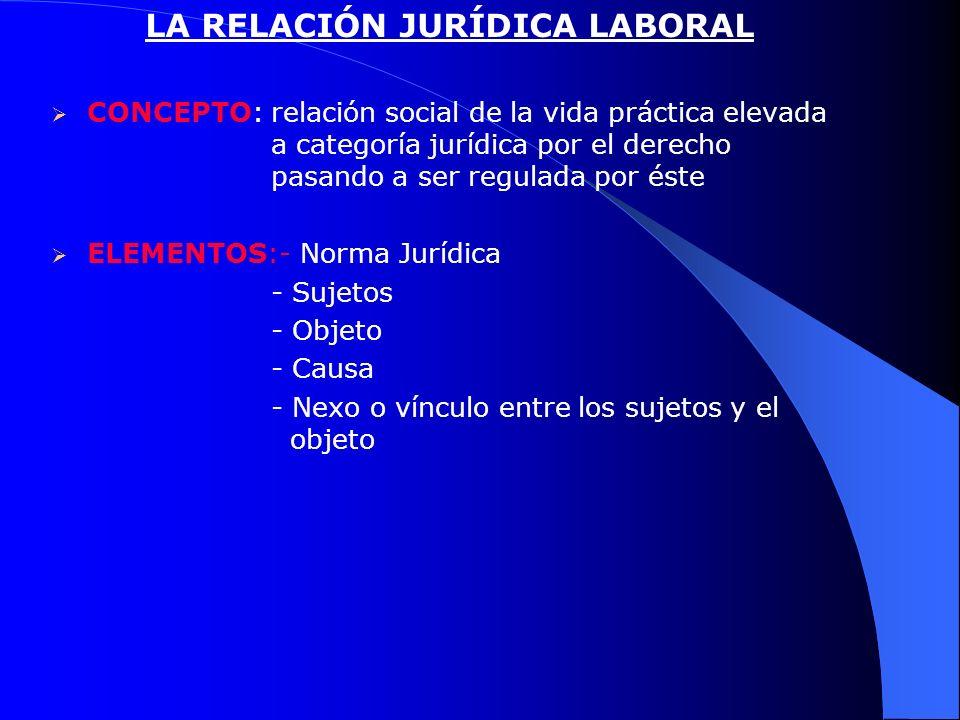 LA RELACIÓN JURÍDICA LABORAL CONCEPTO: relación social de la vida práctica elevada a categoría jurídica por el derecho pasando a ser regulada por éste