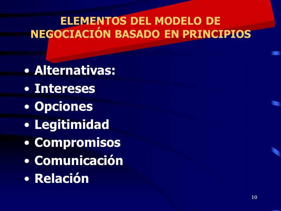 10 ELEMENTOS DEL MODELO DE NEGOCIACIÓN BASADO EN PRINCIPIOS Alternativas: Intereses Opciones Legitimidad Compromisos Comunicación Relación